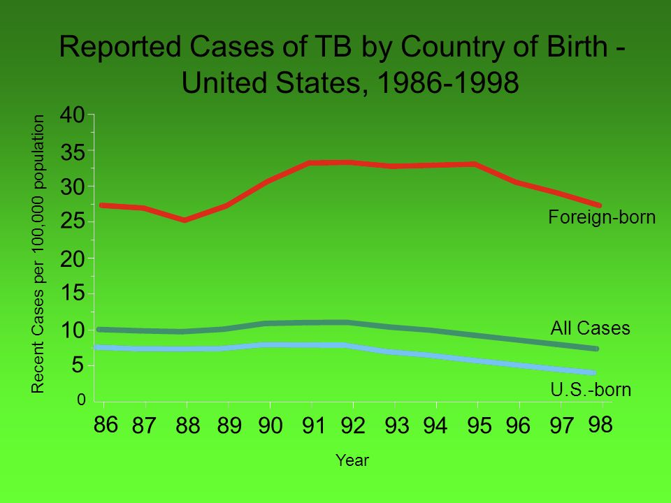 Reported Cases of TB by Country of Birth - United States, 1986-1998