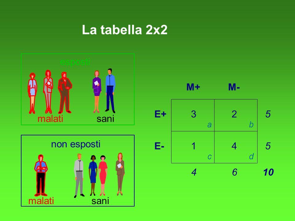 La tabella 2x2 esposti M+ M- E+ 3 2 5 malati sani non esposti E- 1 4 5
