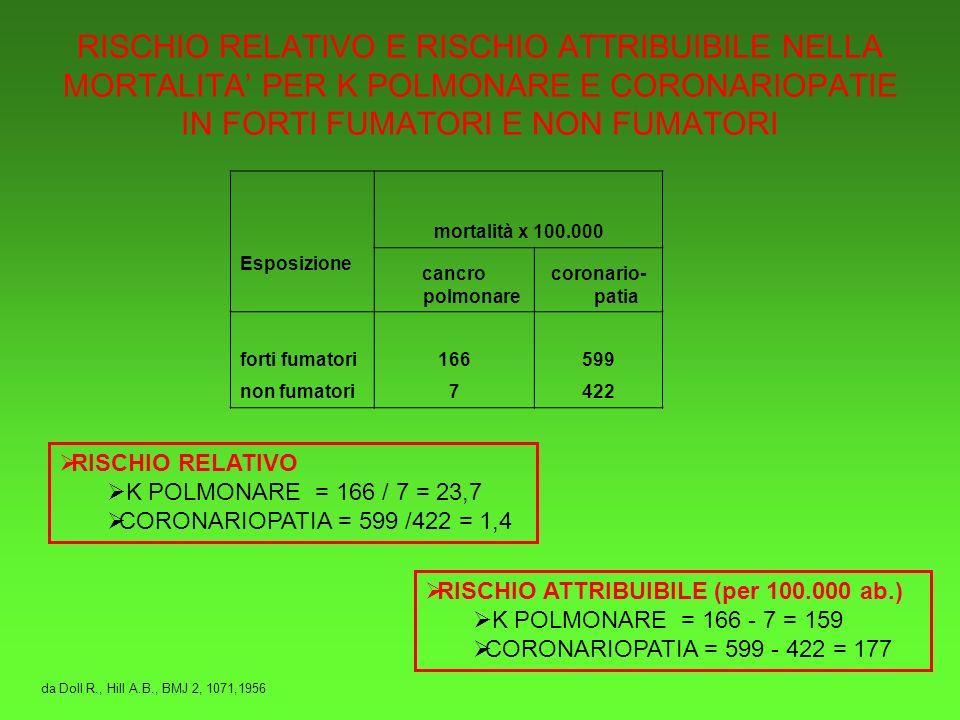 RISCHIO RELATIVO E RISCHIO ATTRIBUIBILE NELLA MORTALITA' PER K POLMONARE E CORONARIOPATIE IN FORTI FUMATORI E NON FUMATORI