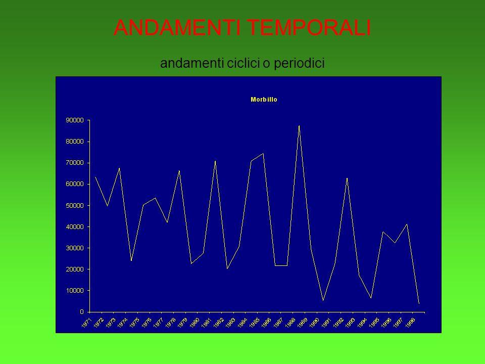 ANDAMENTI TEMPORALI andamenti ciclici o periodici