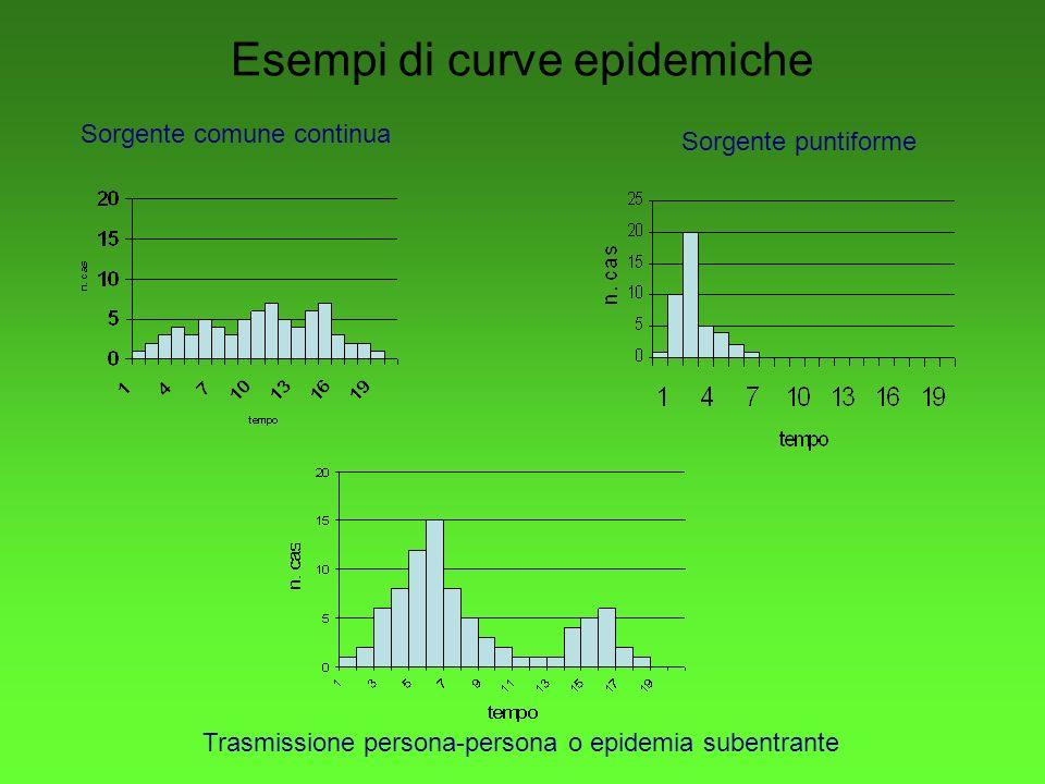 Esempi di curve epidemiche