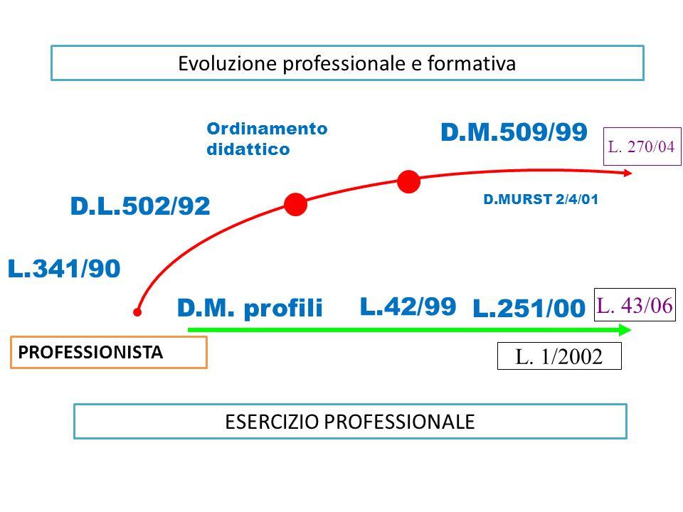 D.M.509/99 D.L.502/92 L.341/90 D.M. profili L.42/99 L.251/00