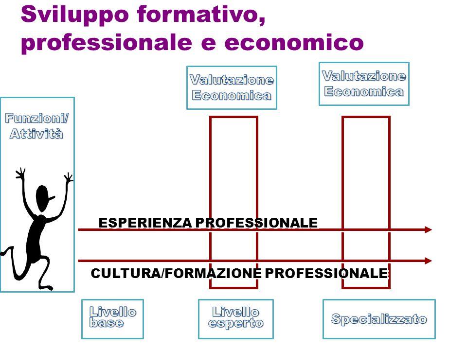 Sviluppo formativo, professionale e economico