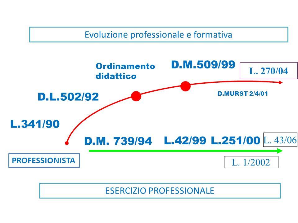 Evoluzione professionale e formativa