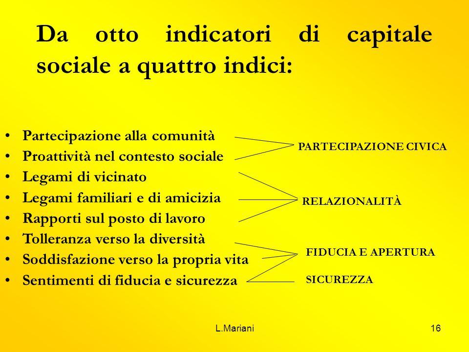 Da otto indicatori di capitale sociale a quattro indici: