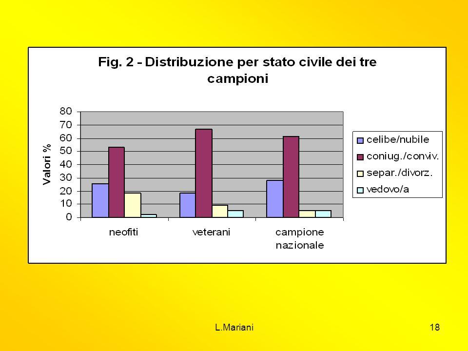 Struttura analoga ….dal confronto ad occhio degli incroci molti item non presentano differenze significative, dove lo sono, le vedove mostrano meno capitale sociale, così come i coniugati conviventi…..
