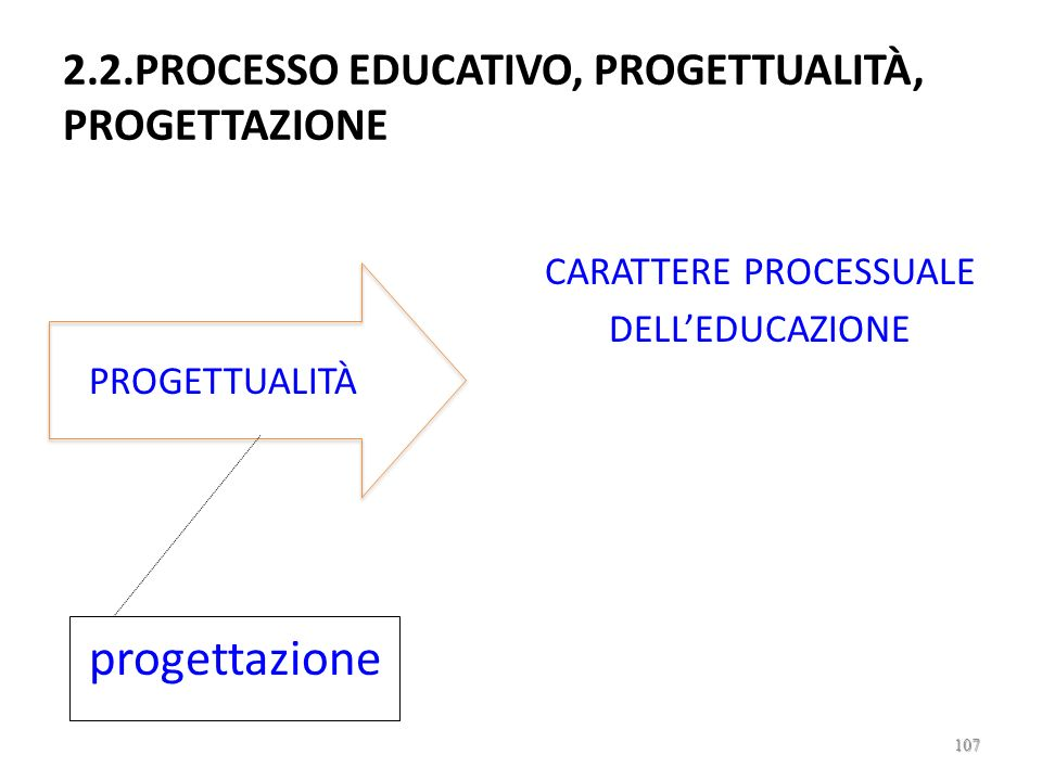 2.2.PROCESSO EDUCATIVO, PROGETTUALITÀ, PROGETTAZIONE