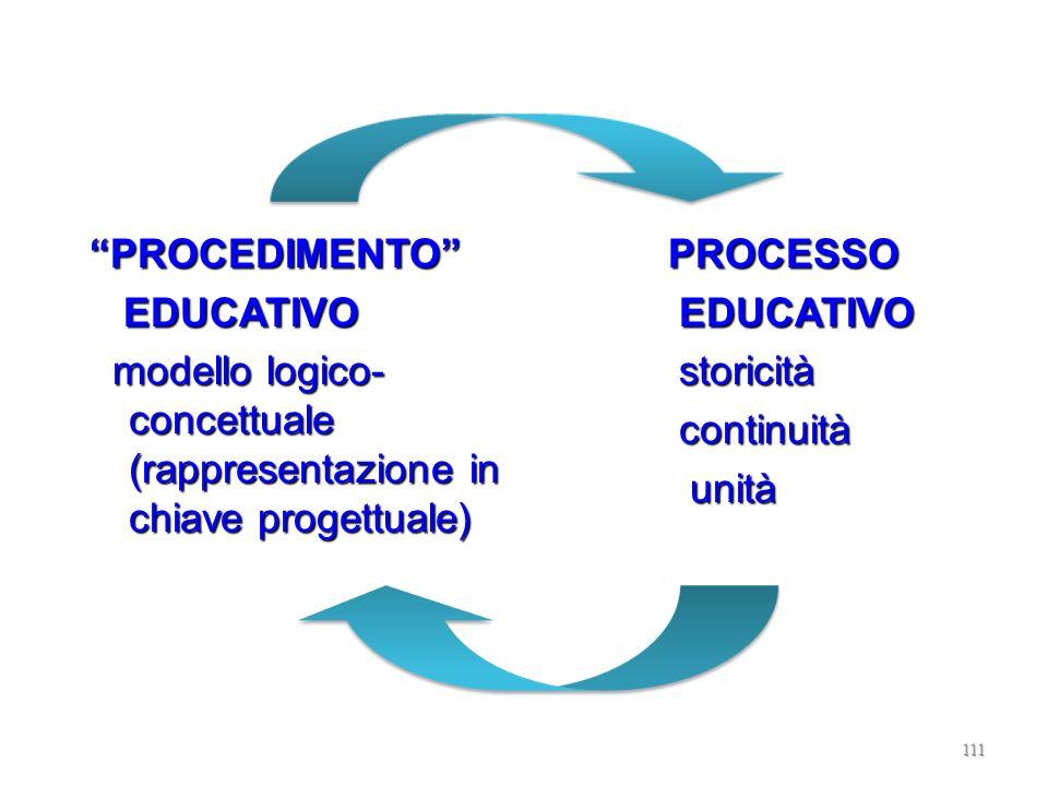 PROCEDIMENTO EDUCATIVO. modello logico-concettuale (rappresentazione in chiave progettuale) PROCESSO.