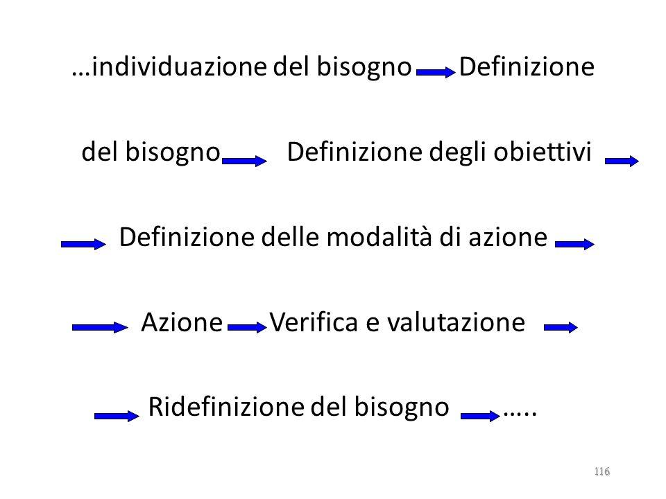 …individuazione del bisogno Definizione del bisogno Definizione degli obiettivi Definizione delle modalità di azione Azione Verifica e valutazione Ridefinizione del bisogno …..