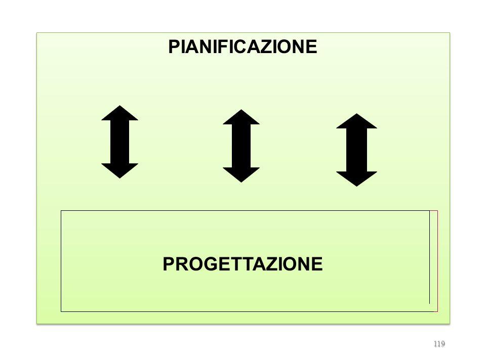 PIANIFICAZIONE PROGETTAZIONE