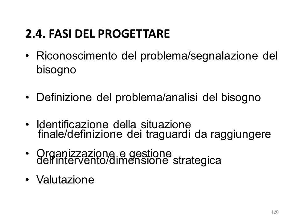 2.4. FASI DEL PROGETTARE Riconoscimento del problema/segnalazione del bisogno. Definizione del problema/analisi del bisogno.