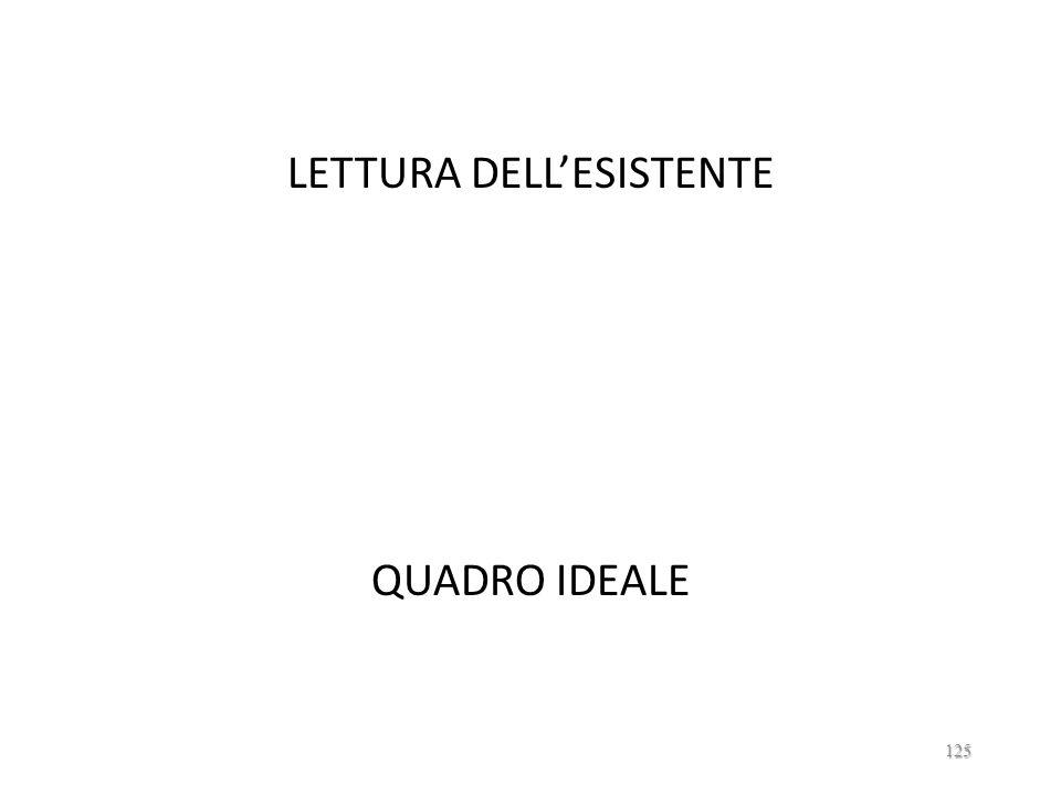 LETTURA DELL'ESISTENTE QUADRO IDEALE
