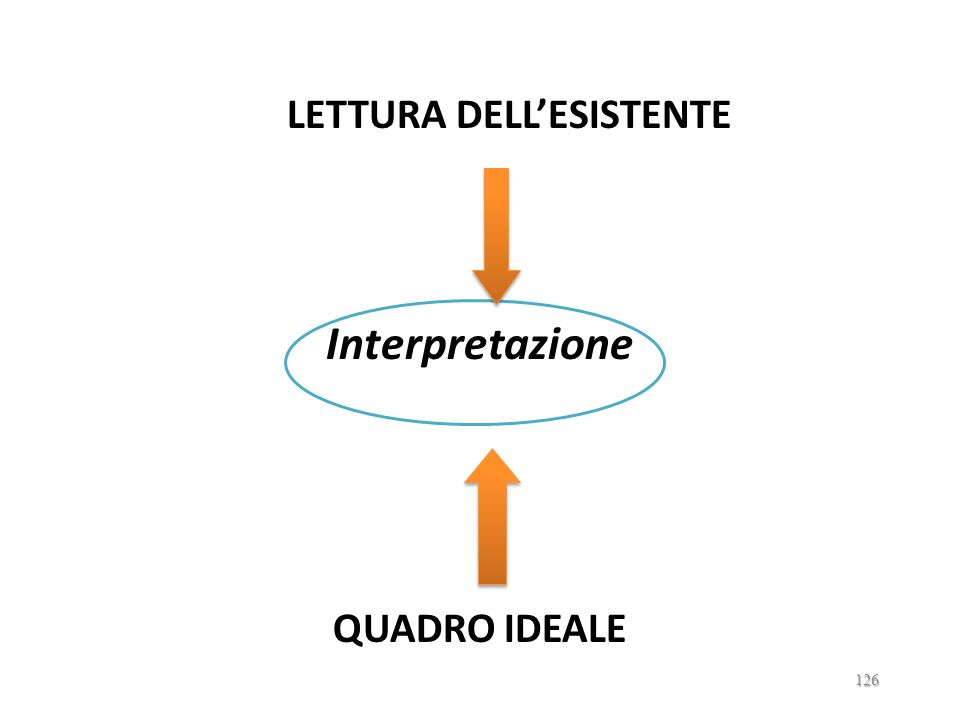 LETTURA DELL'ESISTENTE