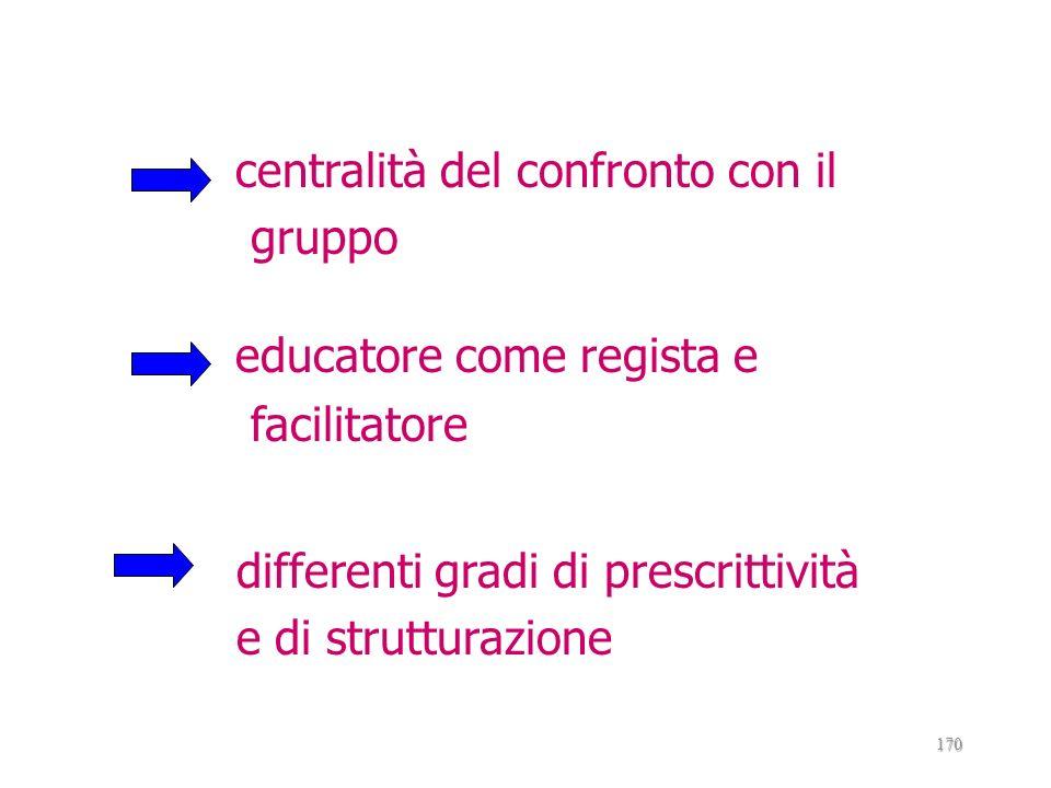 centralità del confronto con il gruppo educatore come regista e facilitatore differenti gradi di prescrittività e di strutturazione