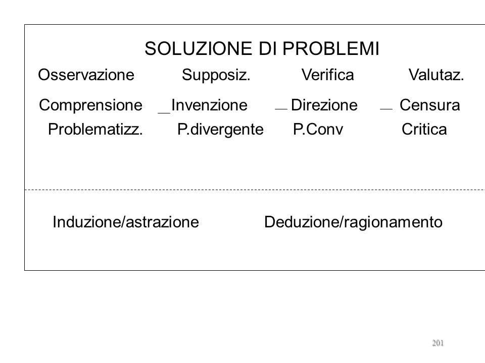 Osservazione Supposiz. Verifica Valutaz.