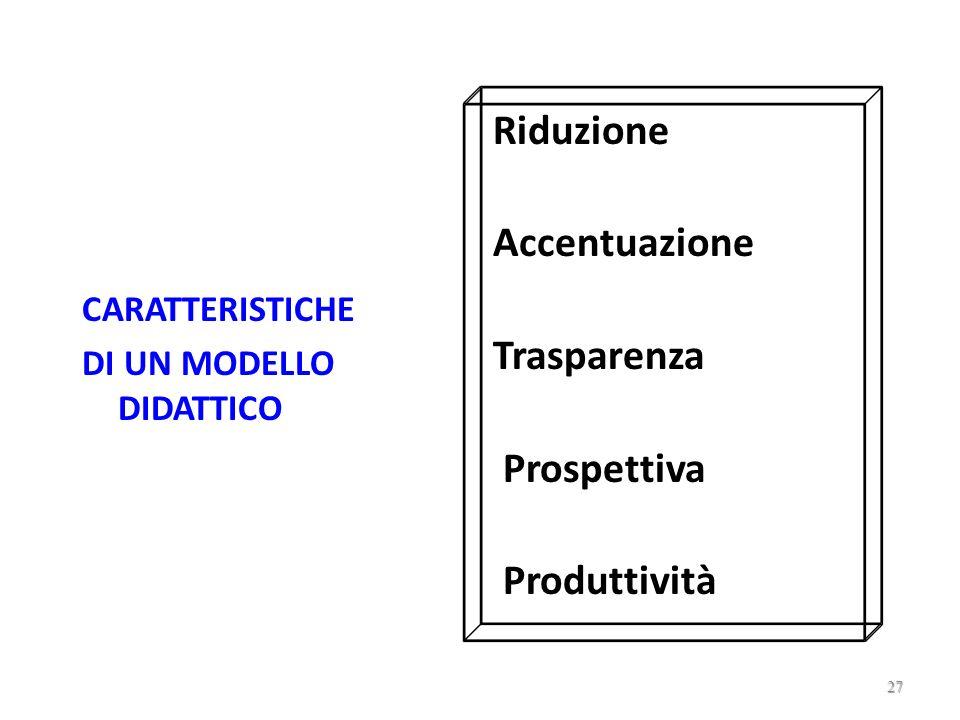 Riduzione Accentuazione Trasparenza Prospettiva Produttività