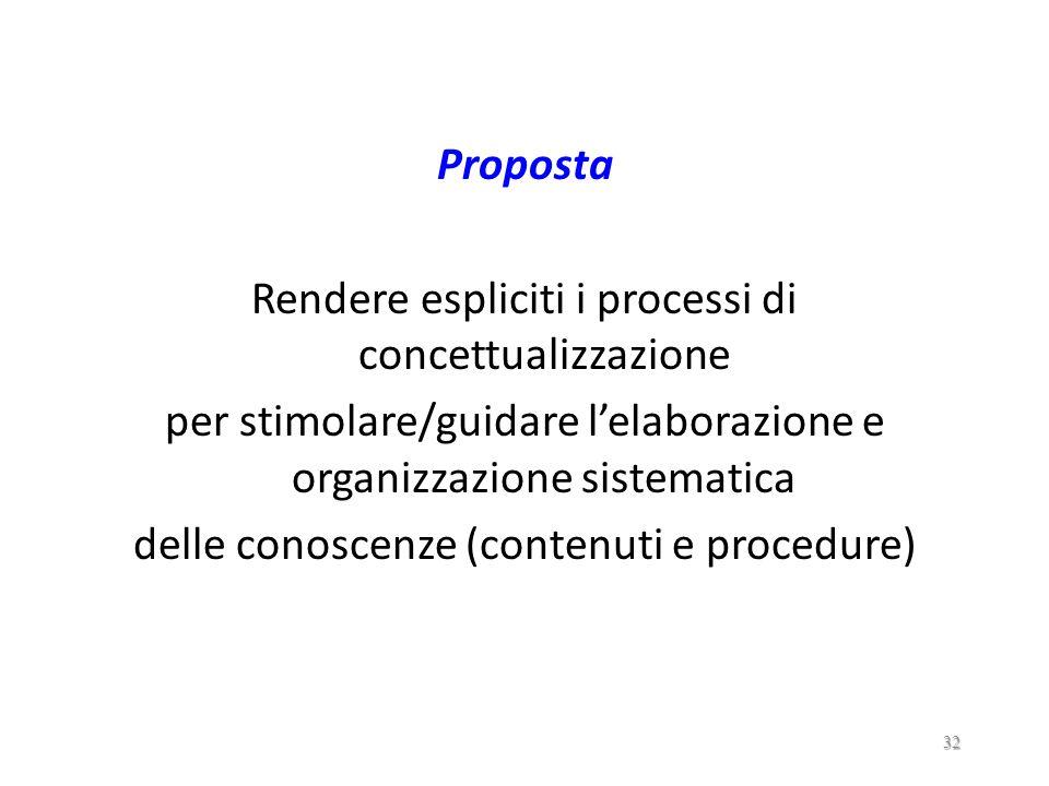 Rendere espliciti i processi di concettualizzazione
