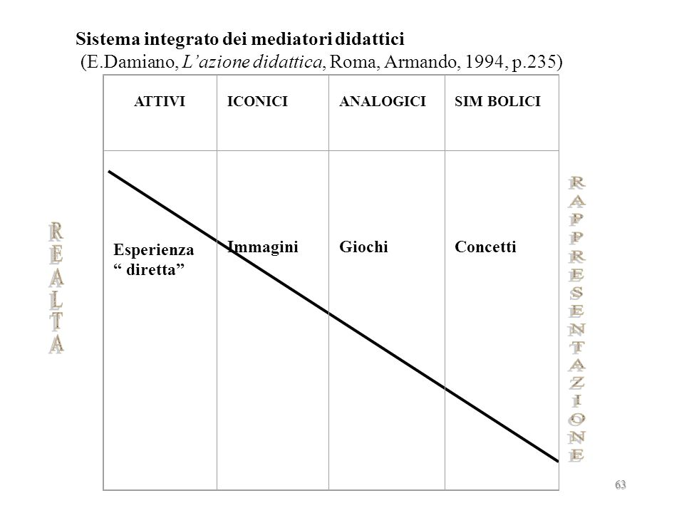 RAPPRESENTAZIONE Sistema integrato dei mediatori didattici