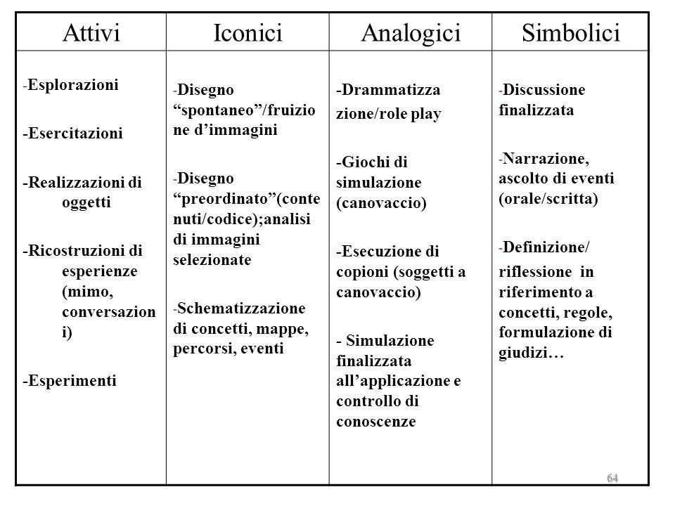 Attivi Iconici Analogici Simbolici -Esercitazioni