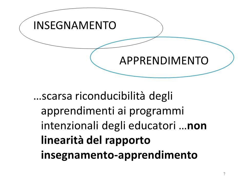 INSEGNAMENTO APPRENDIMENTO …scarsa riconducibilità degli apprendimenti ai programmi intenzionali degli educatori …non linearità del rapporto insegnamento-apprendimento