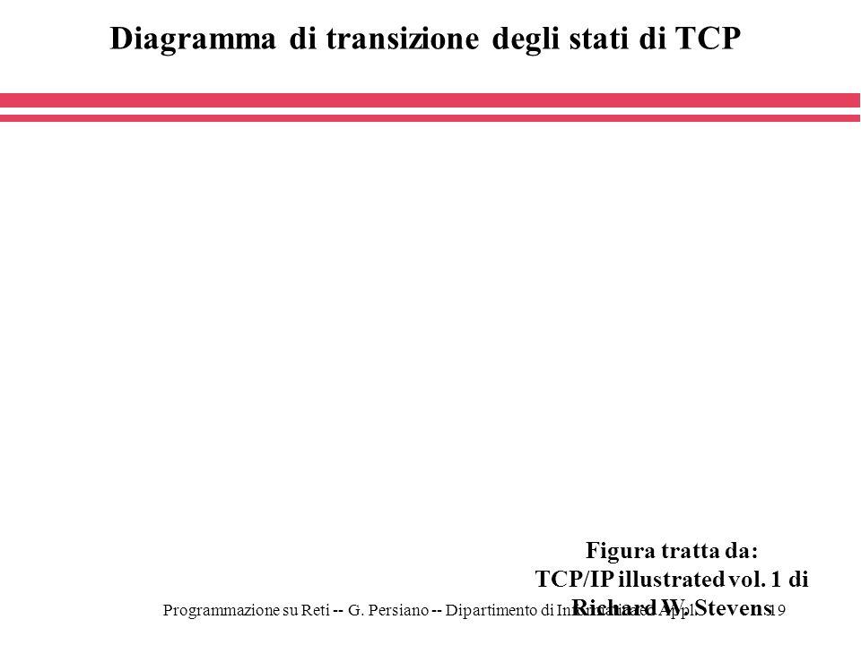 Diagramma di transizione degli stati di TCP