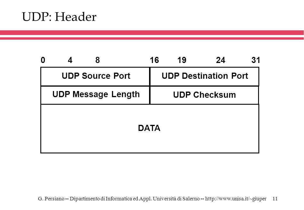 UDP: Header 4 8 16 19 24 31 UDP Source Port UDP Destination Port