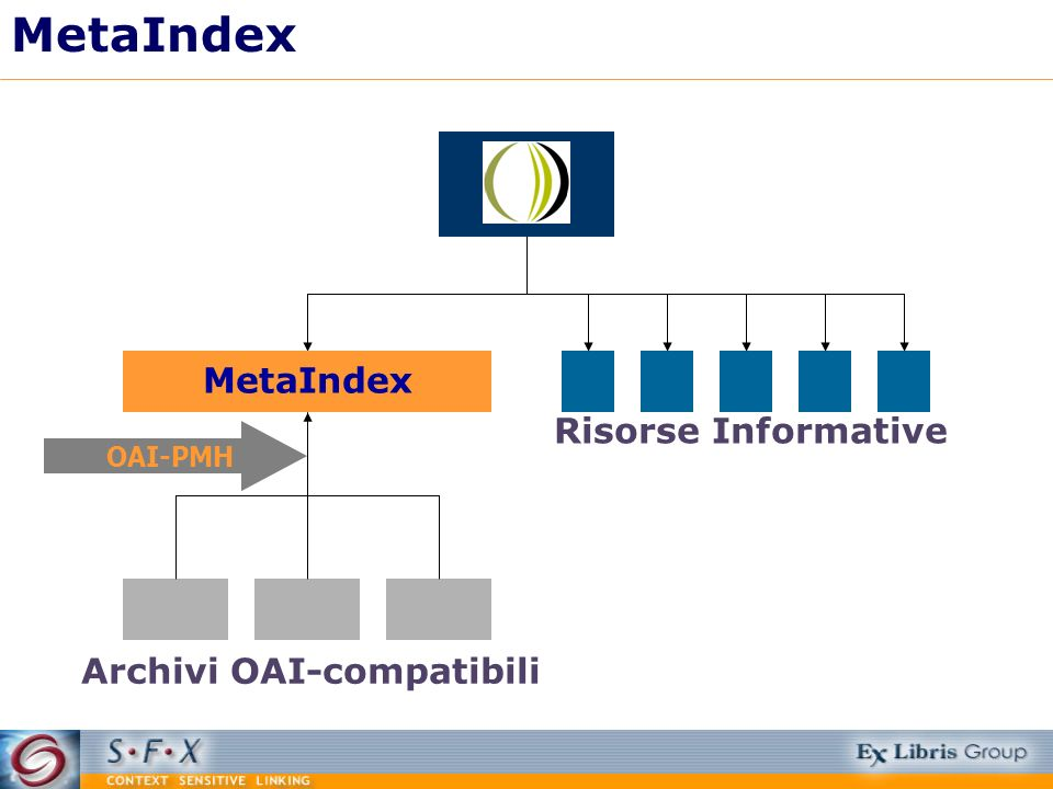 MetaIndex MetaIndex Risorse Informative Archivi OAI-compatibili