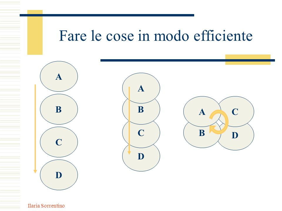 Fare le cose in modo efficiente