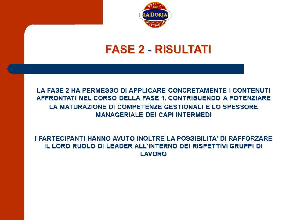 FASE 2 - RISULTATI