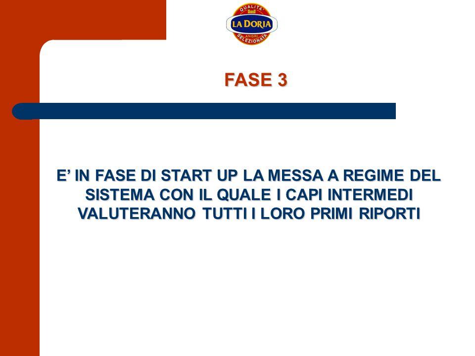 FASE 3 E' IN FASE DI START UP LA MESSA A REGIME DEL SISTEMA CON IL QUALE I CAPI INTERMEDI VALUTERANNO TUTTI I LORO PRIMI RIPORTI.