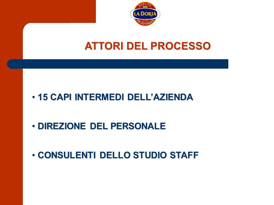 ATTORI DEL PROCESSO 15 CAPI INTERMEDI DELL'AZIENDA