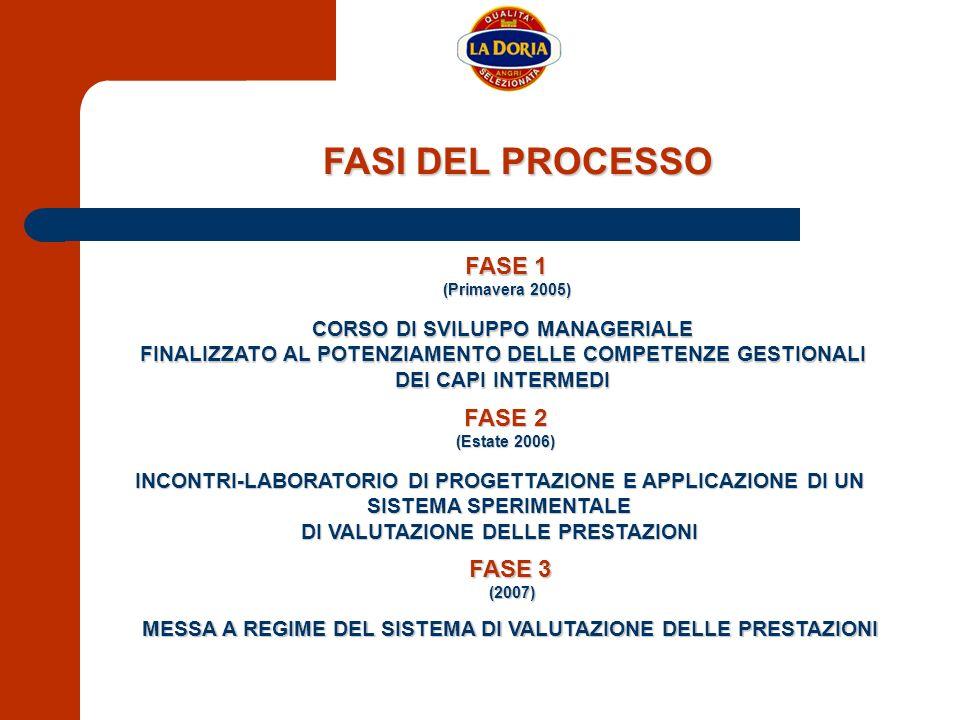 FASI DEL PROCESSO FASE 1 FASE 2 FASE 3 CORSO DI SVILUPPO MANAGERIALE
