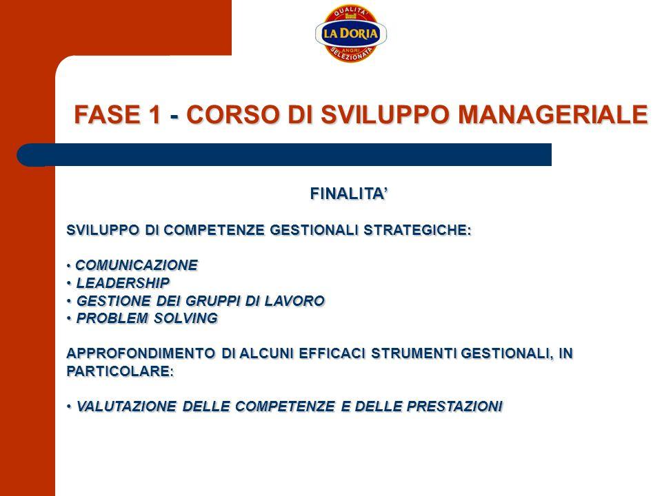 FASE 1 - CORSO DI SVILUPPO MANAGERIALE