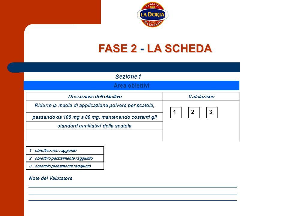 FASE 2 - LA SCHEDA Sezione 1 Area obiettivi 1 3 2