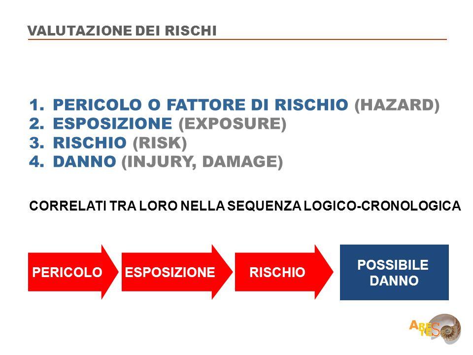 PERICOLO O FATTORE DI RISCHIO (HAZARD) ESPOSIZIONE (EXPOSURE)