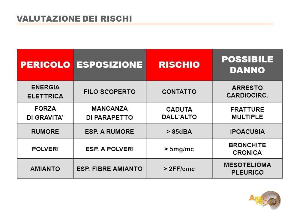 PERICOLO ESPOSIZIONE RISCHIO POSSIBILE DANNO VALUTAZIONE DEI RISCHI