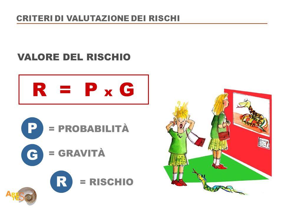 R = P x G P G R VALORE DEL RISCHIO = PROBABILITÀ = GRAVITÀ = RISCHIO
