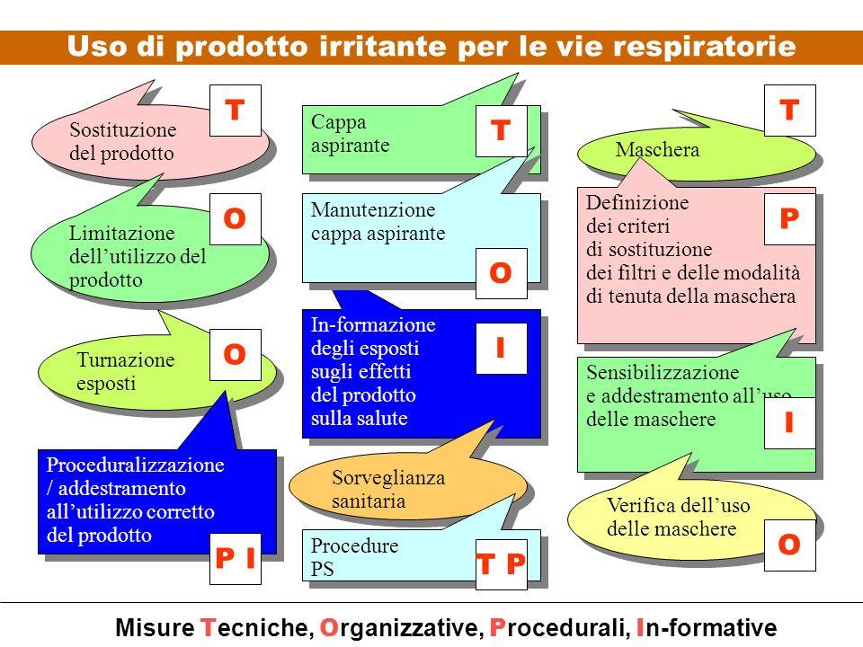 Uso di prodotto irritante per le vie respiratorie
