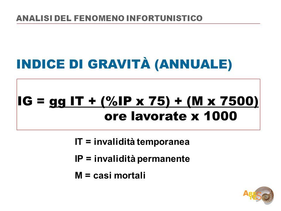 INDICE DI GRAVITÀ (ANNUALE)