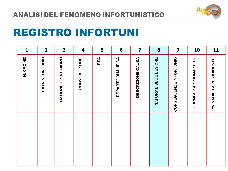 REGISTRO INFORTUNI ANALISI DEL FENOMENO INFORTUNISTICO 1 2 3 4 5 6 7 8