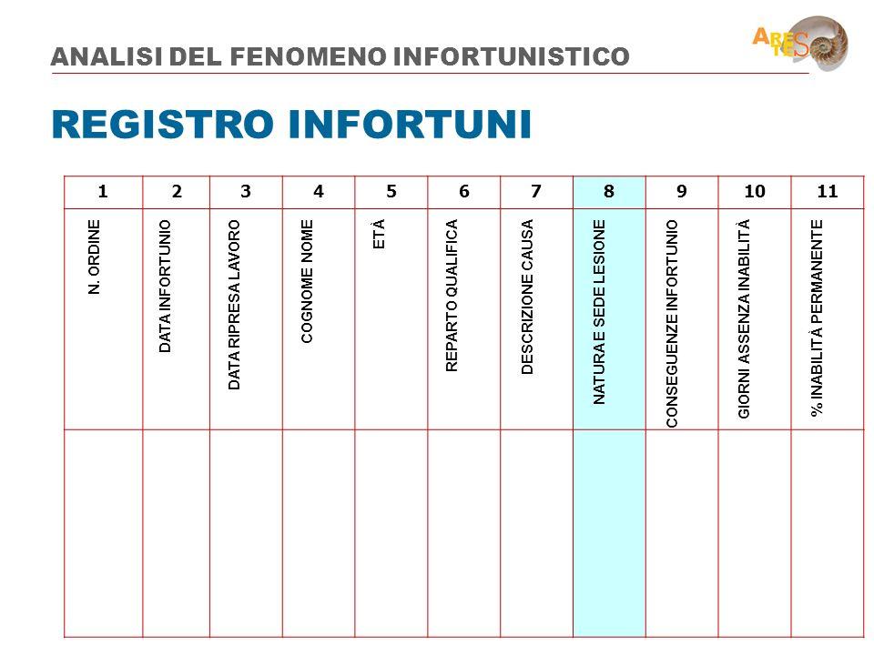 REGISTRO INFORTUNI ANALISI DEL FENOMENO INFORTUNISTICO 1 2 3 4 5 6 7 8