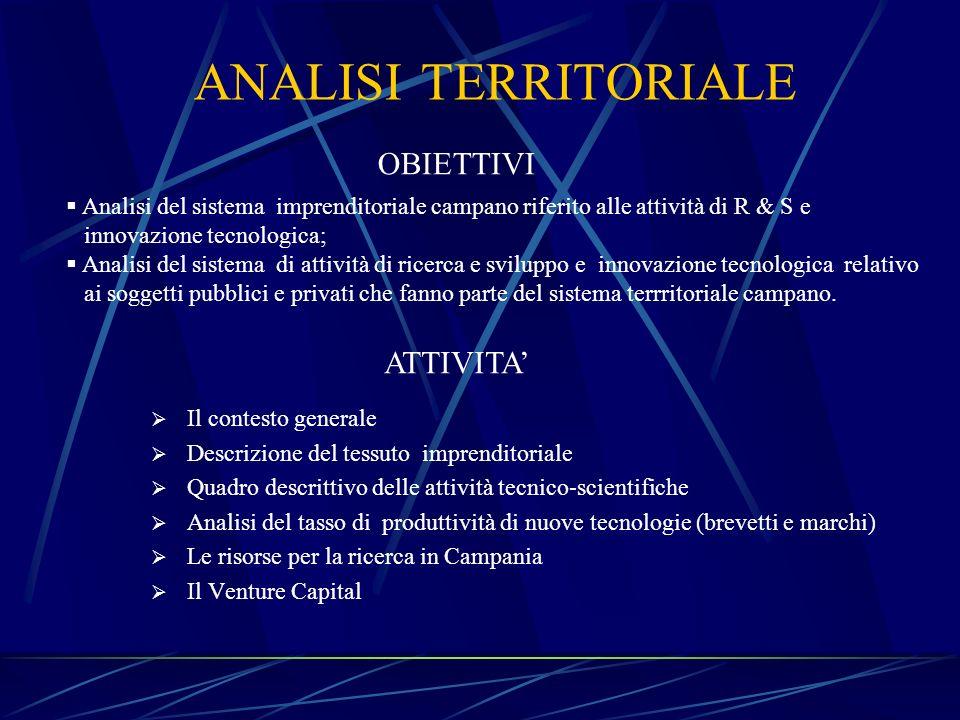 ANALISI TERRITORIALE OBIETTIVI ATTIVITA'