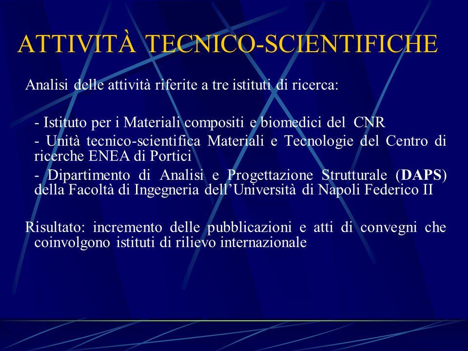 ATTIVITÀ TECNICO-SCIENTIFICHE