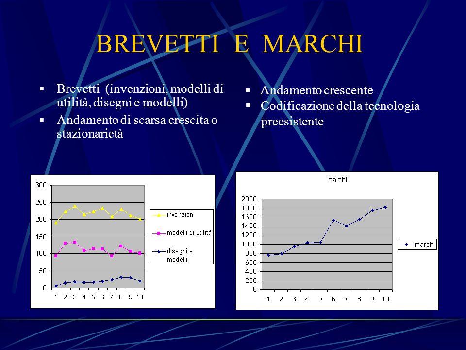 BREVETTI E MARCHI Brevetti (invenzioni, modelli di utilità, disegni e modelli) Andamento di scarsa crescita o stazionarietà.