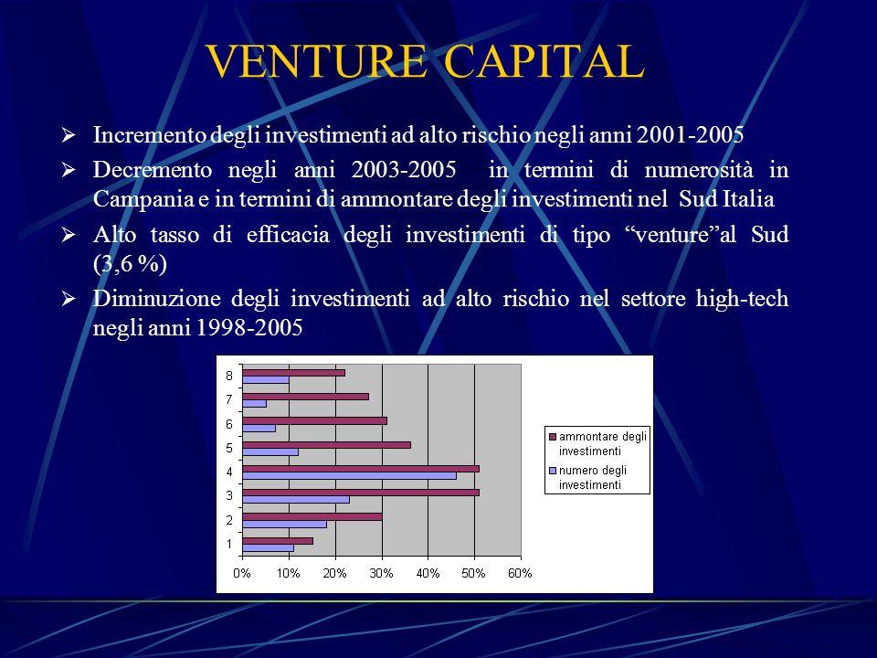 VENTURE CAPITAL Incremento degli investimenti ad alto rischio negli anni 2001-2005.