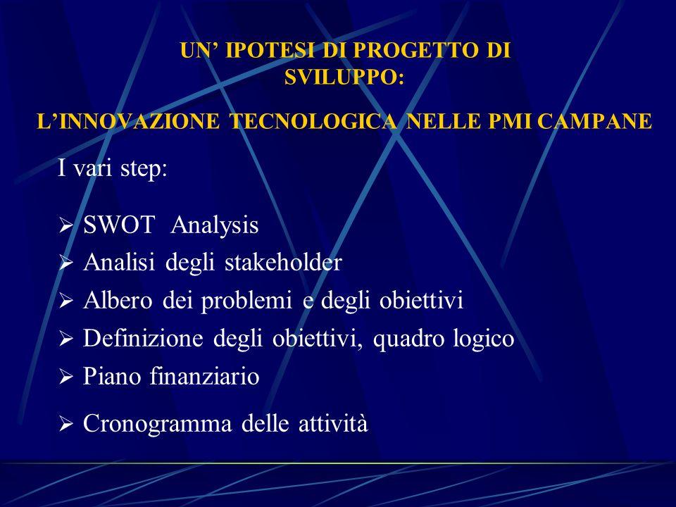 Analisi degli stakeholder Albero dei problemi e degli obiettivi