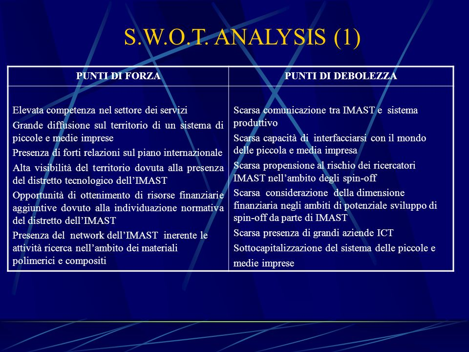 S.W.O.T. ANALYSIS (1) PUNTI DI FORZA PUNTI DI DEBOLEZZA
