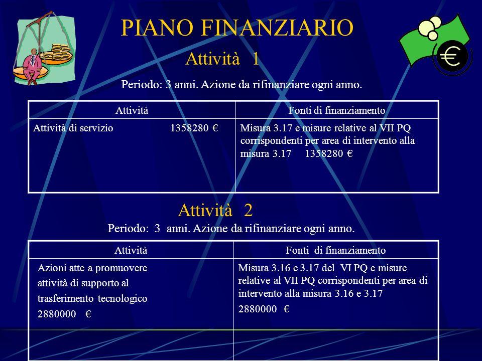 PIANO FINANZIARIO Attività 1 Attività 2
