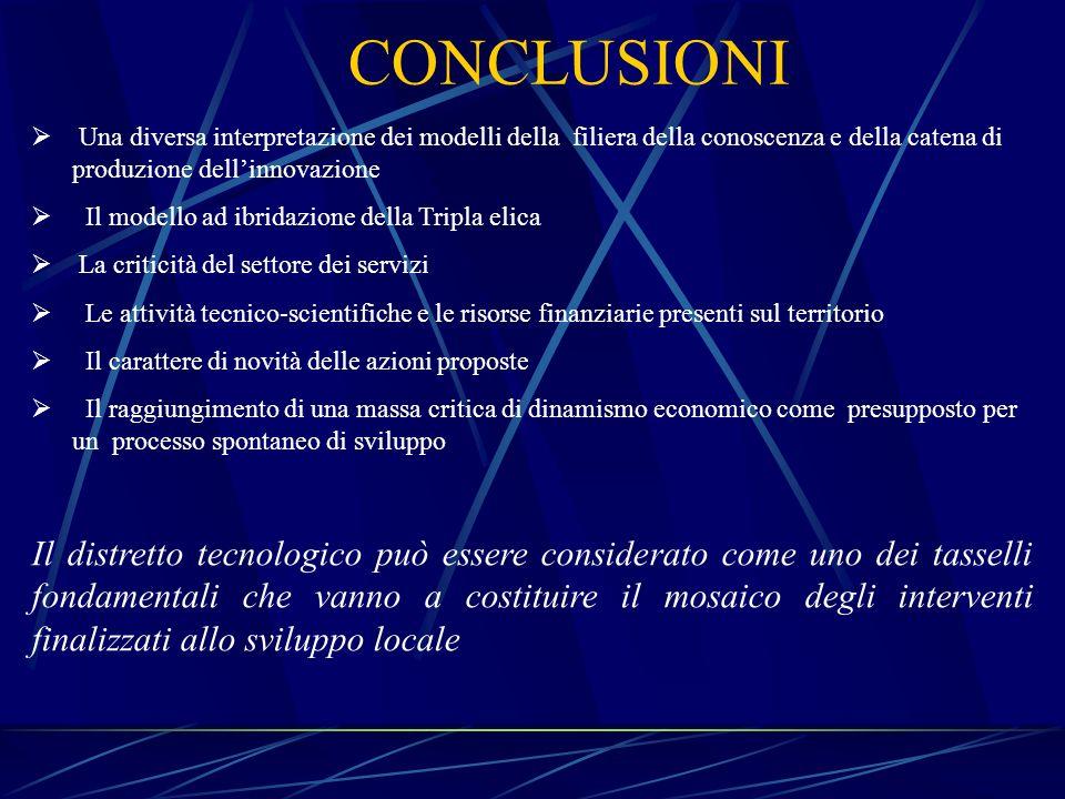 CONCLUSIONI Una diversa interpretazione dei modelli della filiera della conoscenza e della catena di produzione dell'innovazione.
