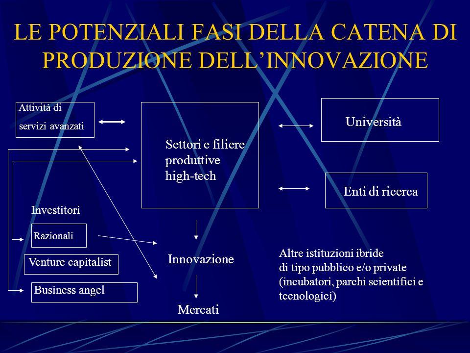 LE POTENZIALI FASI DELLA CATENA DI PRODUZIONE DELL'INNOVAZIONE
